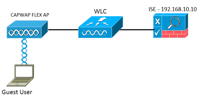 LWA and CWA for Cisco WLC and Mobility Express | TIM Networks