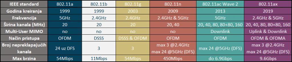 WiFi standardi